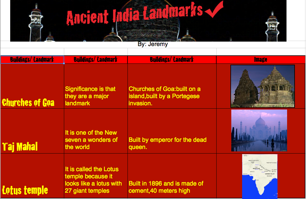 Ancient Indian Database
